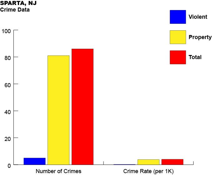 Graph Showing Crime Data for Sparta NJ
