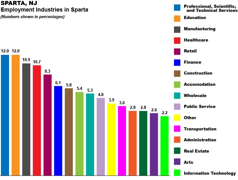 Graph Showing Employment Industries in Sparta NJ