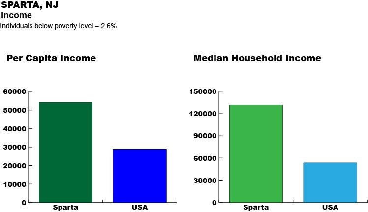 Graph Showing Per Capita Income and Median Household Income for Sparta NJ